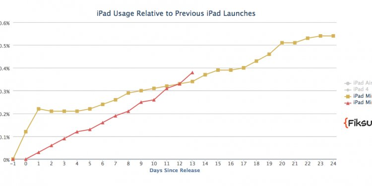 Apple s iPad A Big Winner On