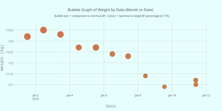 Bubble Graph of Weight by Date