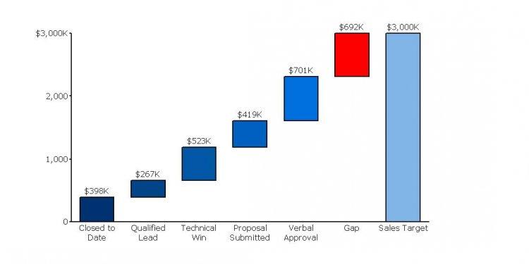 Sales Gap Analysis: Tracking