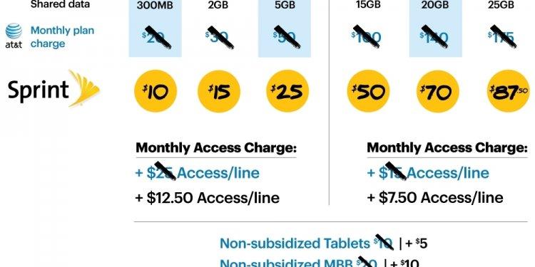 Sprint s Biggest Wireless