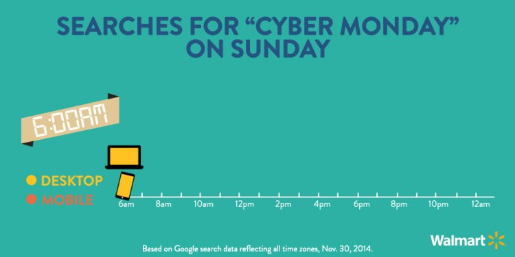 Gif: Cyber Monday Searches on