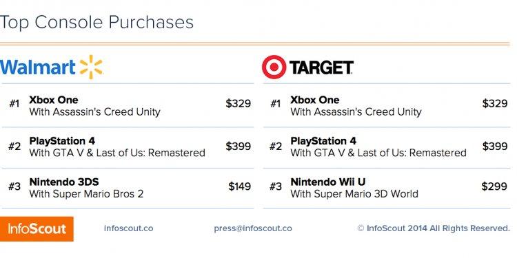 PS4 vs Xbo One Black Friday