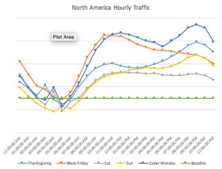 United States Hourly Traffic.png